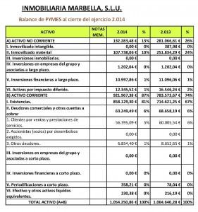 Balance Inmobiliaria Marbella (Activo)