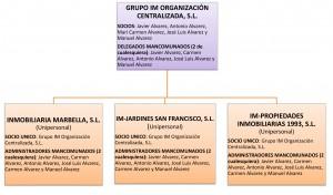 Grupo Societario Inmobiliaria Marbella